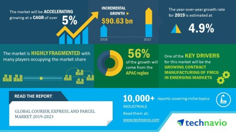 Technavio has announced its latest market research report titled global courier, express, and parcel market 2019-2023. (Graphic: Business Wire)