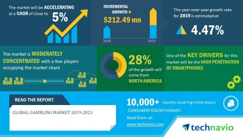 Technavio has announced its latest market research report titled global gambling market 2019-2023. (Graphic: Business Wire)