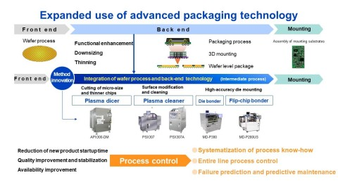 Expanded use of advanced packaging technology (Graphic: Business Wire)