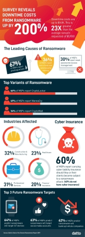 Survey reveals downtime costs from ransomware are up by 200% (Graphic: Business Wire)