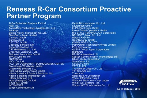 Renesas R-Car Consortium Proactive Partner Program (Graphic: Business Wire)