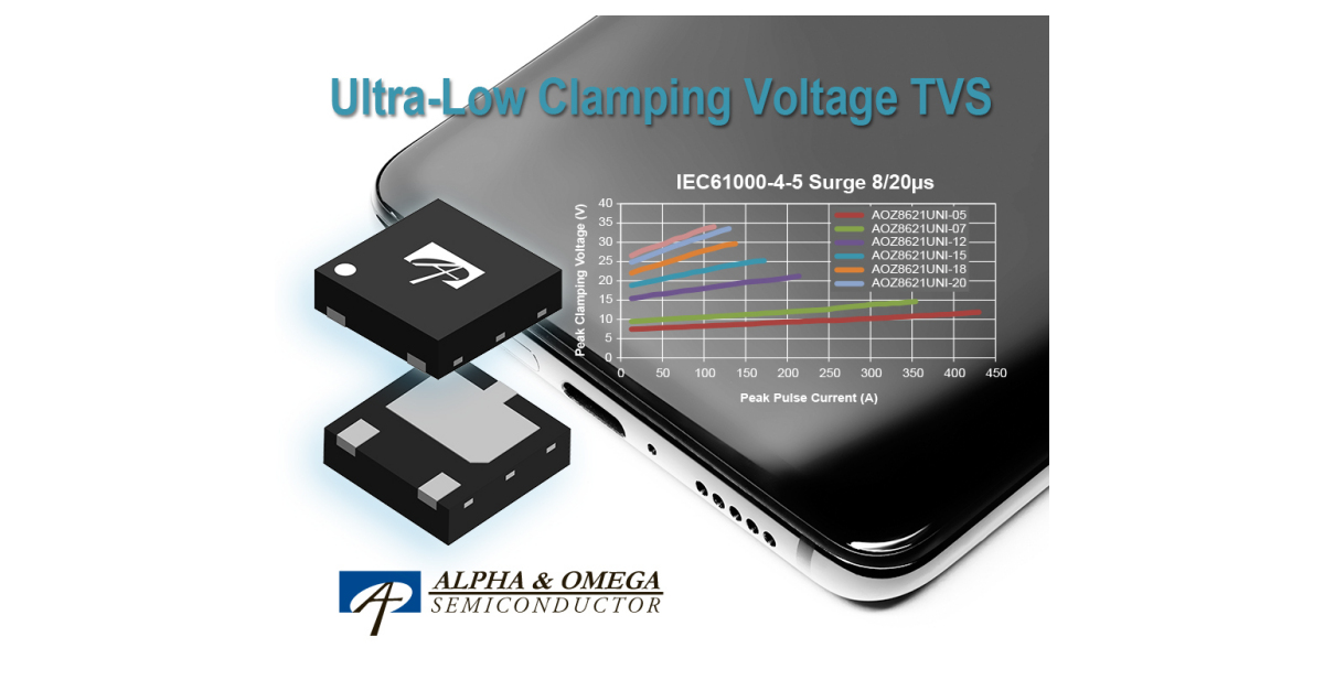Alpha and Omega Semiconductor Introduces Ultra-Low Clamping Voltage High-Surge TVS