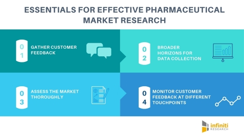 Essentials for effective pharmaceutical market research. (Graphic: Business Wire)