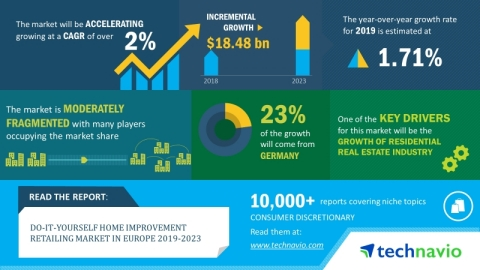 Technavio has announced its latest market research report titled global do-it-yourself home improvement retailing market in Europe 2019-2023. (Graphic: Business Wire)