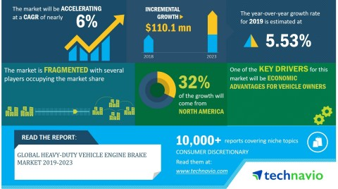 Technavio has announced its latest market research report titled global heavy-duty vehicle engine brake market 2019-2023. (Graphic: Business Wire)