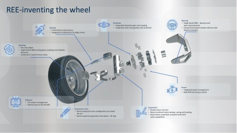 REE's modular technology is designed from its core to support the diverse range of shapes, services and requirements the new e-mobility world brings. (Graphic: Business Wire)