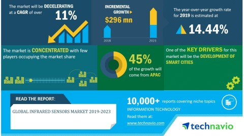 Technavio has announced its latest market research report titled global infrared sensors market 2019-2023. (Graphic: Business Wire)