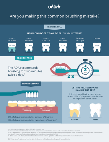 Common teeth brushing mistakes (Graphic: Business Wire)