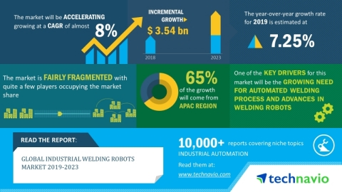 Technavio has announced its latest market research report titled global industrial welding robots market 2019-2023. (Graphic: Business Wire)