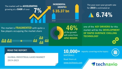 Technavio has announced its latest market research report titled global industrial gases market 2019-2023 (Graphic: Business Wire)