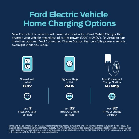 The Ford all-electric vehicle charging strategy features comprehensive at-home charging options and the nation's largest network of public charging stations, including DC fast charging. (Graphic: Business Wire)
