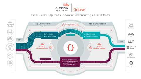 Sierra Wireless Octave, the all-in-one edge-to-cloud solution for connecting industrial assets to the cloud. (Graphic: Business Wire)