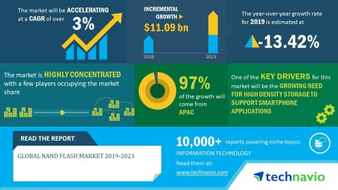 Technavio has announced its latest market research report titled global NAND flash market 2019-2023. (Graphic: Business Wire)