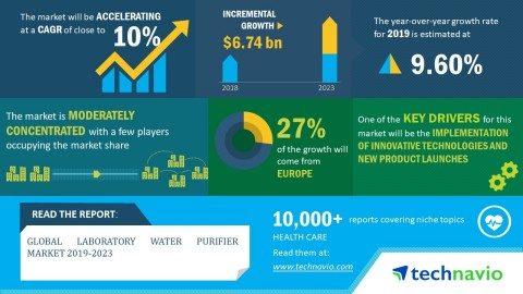 Technavio has announced its latest market research report titled global laboratory water purifier market 2019-2023. (Graphic: Business Wire)