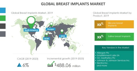 Technavio has announced its latest market research report titled global breast implants market 2019-2023. (Graphic: Business Wire)