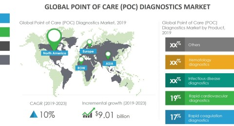 Technavio has announced its latest market research report titled global point of care diagnostics market 2019-2023. (Graphic: Business Wire)