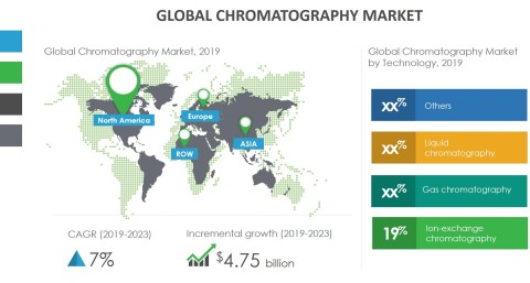 Technavio has announced its latest market research report titled global chromatography market 2019-2023. (Graphic: Business Wire)