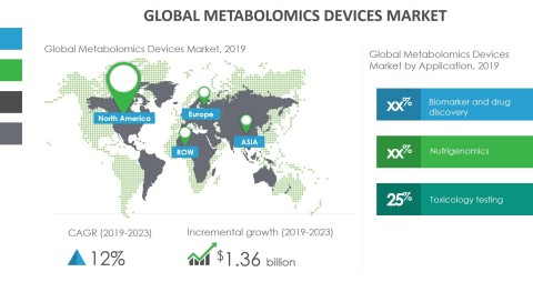 Technavio has announced its latest market research report titled global metabolomics market 2019-2023. (Graphic: Business Wire)
