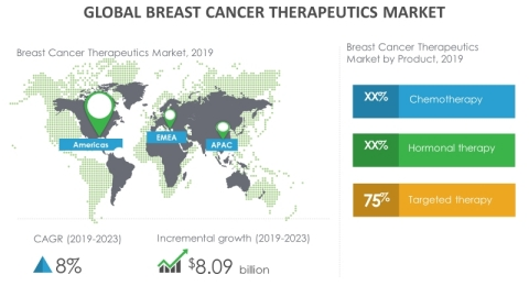 Technavio has announced its latest market research report titled global breast cancer therapeutics market 2019-2023 (Graphic: Business Wire)