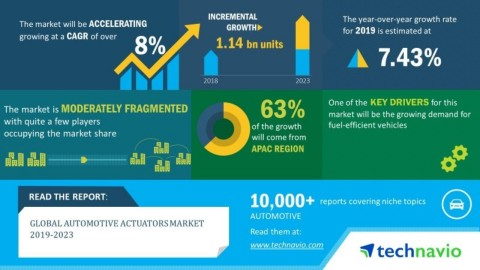 Technavio has announced its latest market research report titled global automotive actuators market 2019-2023. (Graphic: Business Wire)