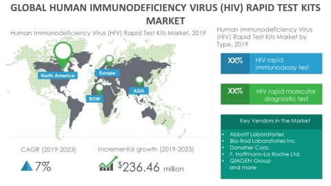 Technavio has announced its latest market research report titled global human immunodeficiency virus rapid test kits market 2019-2023. (Graphic: Business Wire)