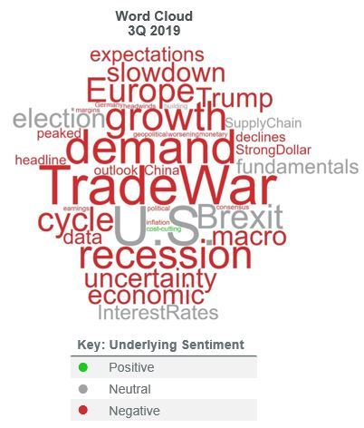 Investor Feedback Indicates Downbeat Sentiment across the Board, with Trade War and Resulting Slowing Demand Driving Views