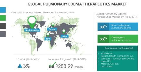 Technavio has announced its latest market research report titled global pulmonary edema therapeutics market 2019-2023. (Graphic: Business Wire)