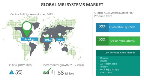 Technavio has announced its latest market research report titled global MRI systems market 2019-2023. (Graphic: Business Wire)