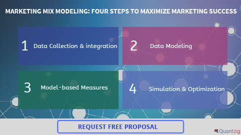 WHY MARKETING MIX MODELING MATTERS FOR B2B BRANDS (Graphic: Business Wire)
