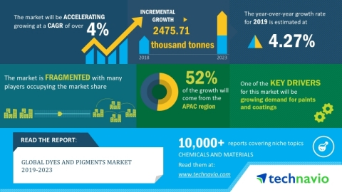 Technavio has announced its latest market research report titled global dyes and pigments market 2019-2023. (Graphic: Business Wire)