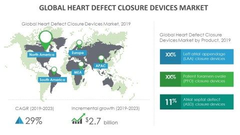 Technavio has announced its latest market research report titled global heart defect closure devices market 2019-2023. (Graphic: Business Wire)
