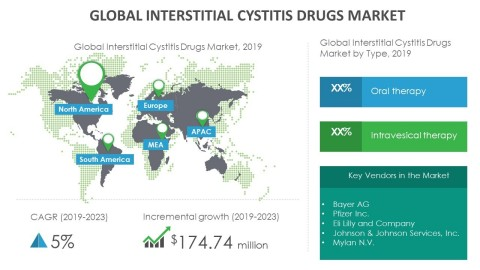 Technavio has announced its latest market research report titled global interstitial cystitis drugs market 2019-2023 (Graphic: Business Wire)