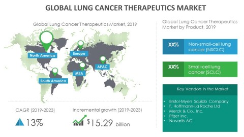 Technavio has announced its latest market research report titled global lung cancer therapeutics market 2019-2023. (Graphic: Business Wire)