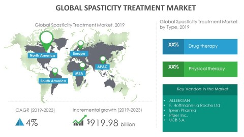 Technavio has announced its latest market research report titled global spasticity treatment market 2019-2023. (Graphic: Business Wire)