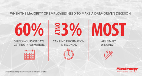 Source: MicroStrategy 2020 Global State of Enterprise Analytics