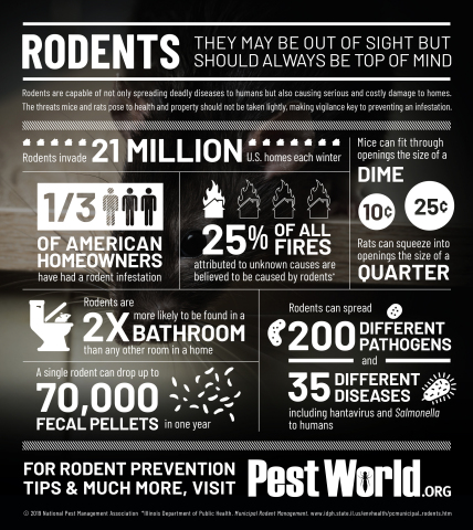 The National Pest Management Association (NPMA) shares the top home and health threats posed by rodents during Rodent Awareness Week. (Graphic: Business Wire)