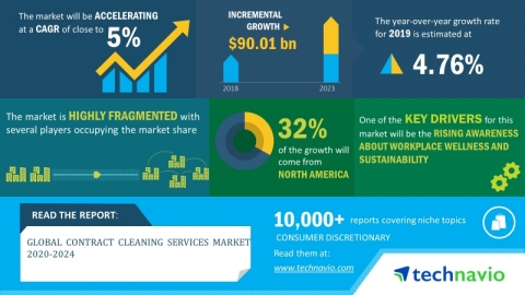 Technavio has announced its latest market research report titled global contract cleaning services market 2019-2023. (Graphic: Business Wire)
