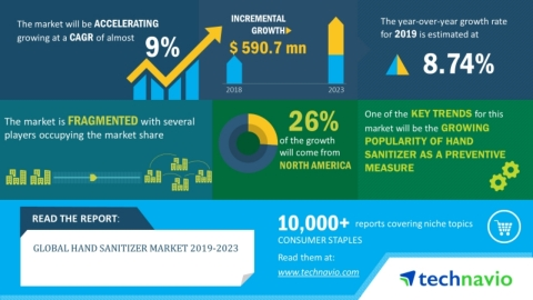 Technavio has announced its latest market research report titled global hand sanitizer market 2019-2023. (Graphic: Business Wire)