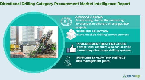 Global Directional Drilling Market Procurement Intelligence Report. (Graphic: Business Wire)