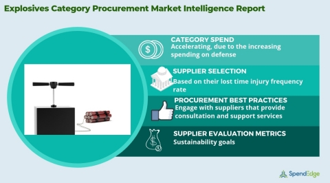 Global Explosives Market Procurement Intelligence Report. (Graphic: Business Wire)