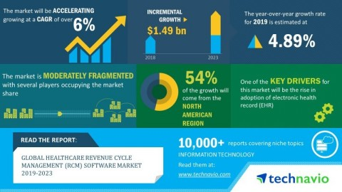 Technavio has announced its latest market research report titled global healthcare revenue cycle management (RCM) software market published during 2019-2023. (Graphic: Business Wire)