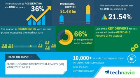 Technavio has announced its latest market research report titled Global Location Based Virtual Reality (VR) Market published during 2019-2023. (Graphic: Business Wire)