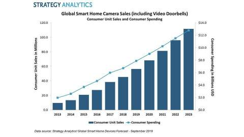 Consumer Unit Sales and Consumer Spending: Smart Home Cameras (Graphic: Business Wire)
