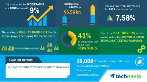 Technavio has announced its latest market research report titled Global Secondary Tickets Market published during 2020-2024. (Graphic: Business Wire)