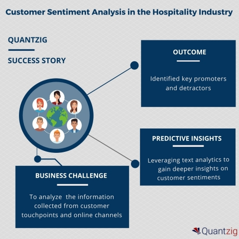 Customer Sentiment Analysis Helps Determine Promoters and Detractors for a Leading Player in the Hospitality Industry. (Graphic: Business Wire)