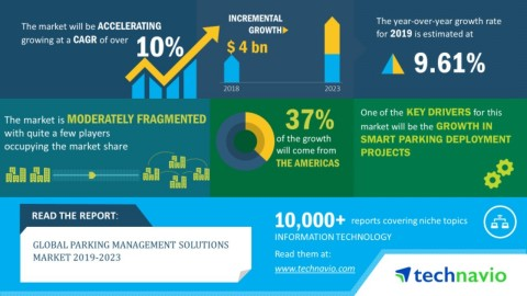 Technavio has announced its latest market research report titled Global Parking Management Solutions Market published during 2019-2023 (Graphic: Business Wire)