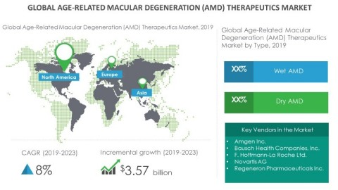 Technavio has announced its latest market research report titled Global Age-Related Macular Degeneration (AMD) Therapeutics Market published during 2019-2023 (Graphic: Business Wire)
