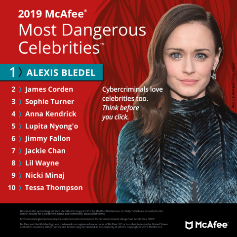 Alexis Bledel tops McAfee's 2019 list of most dangerous celebrities to search for online. (Graphic: Business Wire)