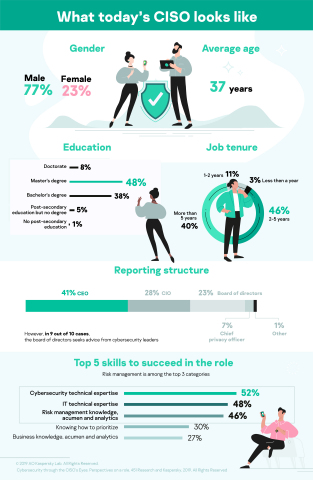 Kaspersky Finds Only 37% of Enterprises Implement Programs for Women in Cybersecurity (Graphic: Business Wire)