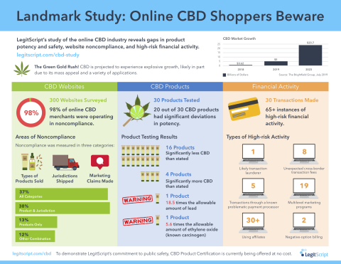 LegitScript CBD study reveals troublesome facts about industry compliance, product potency and safety, and transaction risks. (Graphic: Business Wire)
